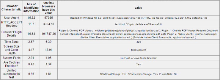 Panopticlick test Browser Fingerprint tabla