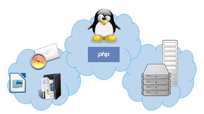Todo lo que Debes Saber Sobre el Cloud Computing: SaaS, PaaS yIaaS