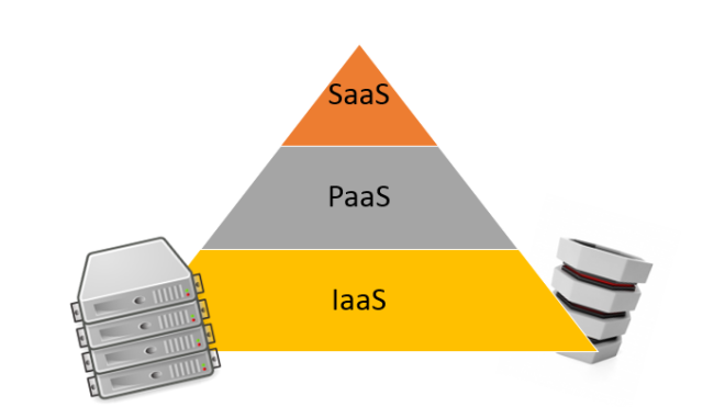IaaS o Infrastructure as a Service