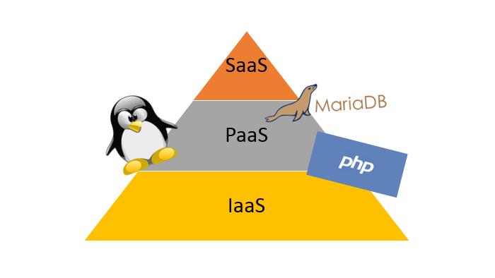 PaaS o Platform as a Service