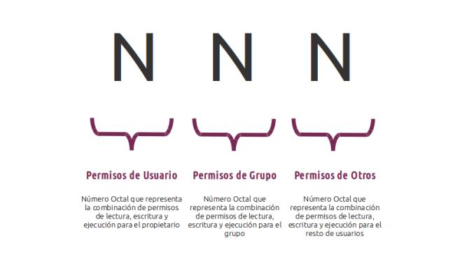 Representación Numérica de Permisos en Linux