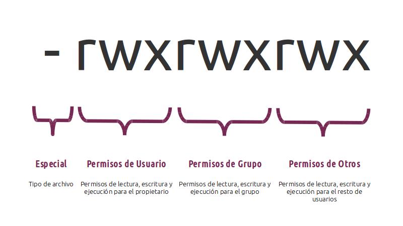 Representacion de Permisos en Linux