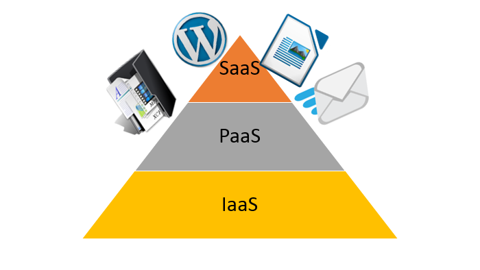 SaaS o Software as a Service