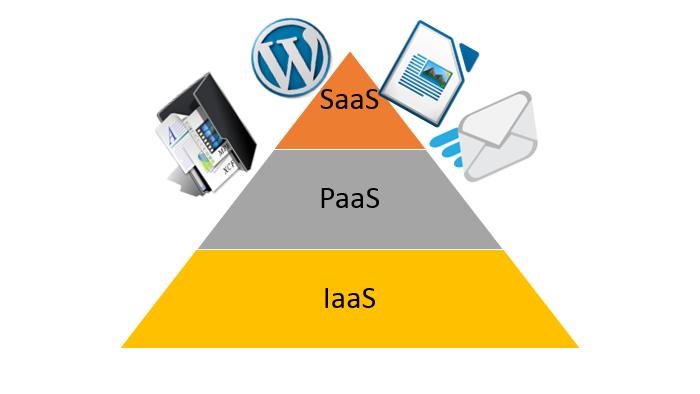 SaaS o Software as a Service