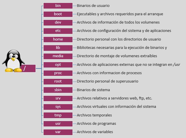 Estructura de Directorios de Linux