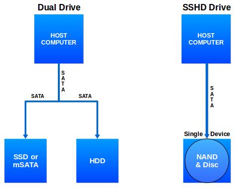 dual-drive-versus-sshd-drive
