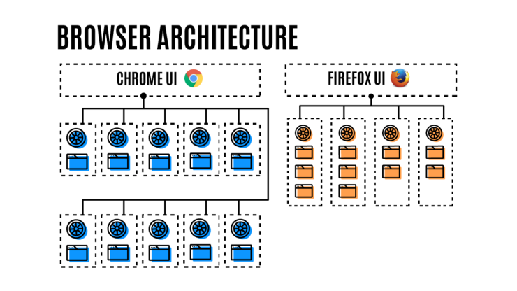 Arquitectura Multiproceso de Firefox vs Chrome
