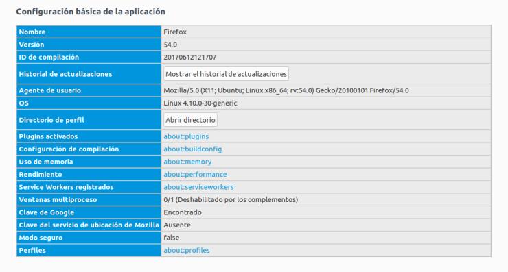 Estado Ventanas Multiproceso en Firefox