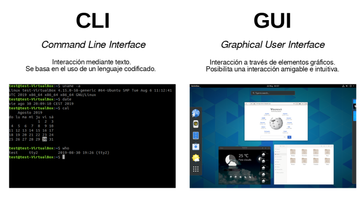 Interfaces de Usuario